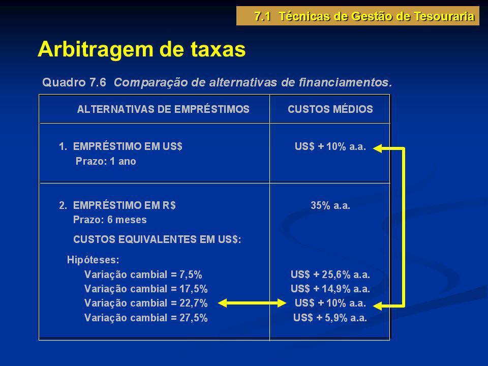 Arbitragem de taxas 7.1 Técnicas de Gestão de Tesouraria