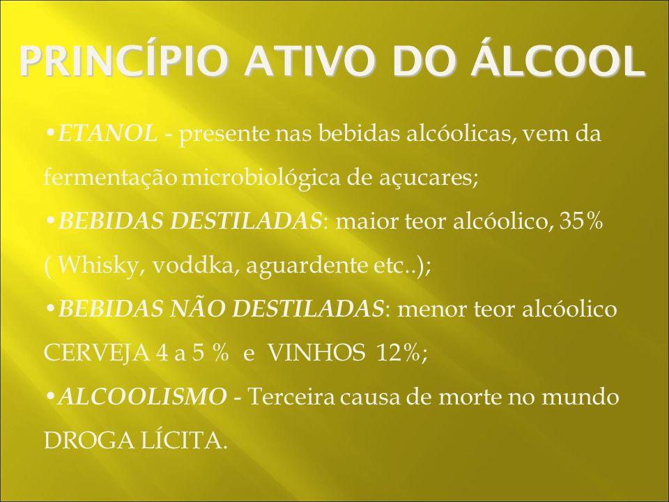 ETANOL - presente nas bebidas alcóolicas, vem da fermentação microbiológica de açucares; BEBIDAS DESTILADAS : maior teor alcóolico, 35% ( Whisky, voddka, aguardente etc..); BEBIDAS NÃO DESTILADAS : menor teor alcóolico CERVEJA 4 a 5 % e VINHOS 12%; ALCOOLISMO - Terceira causa de morte no mundo DROGA LÍCITA.