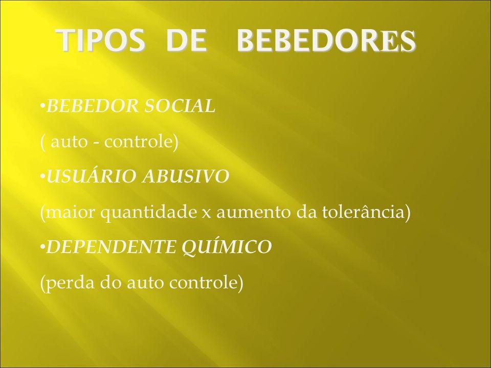 BEBEDOR SOCIAL ( auto - controle) USUÁRIO ABUSIVO (maior quantidade x aumento da tolerância) DEPENDENTE QUÍMICO (perda do auto controle) TIPOS DE BEBEDOR ES