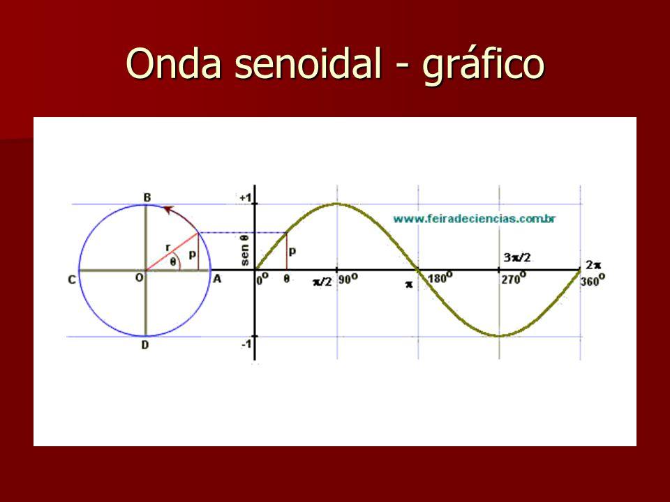 Onda senoidal - gráfico
