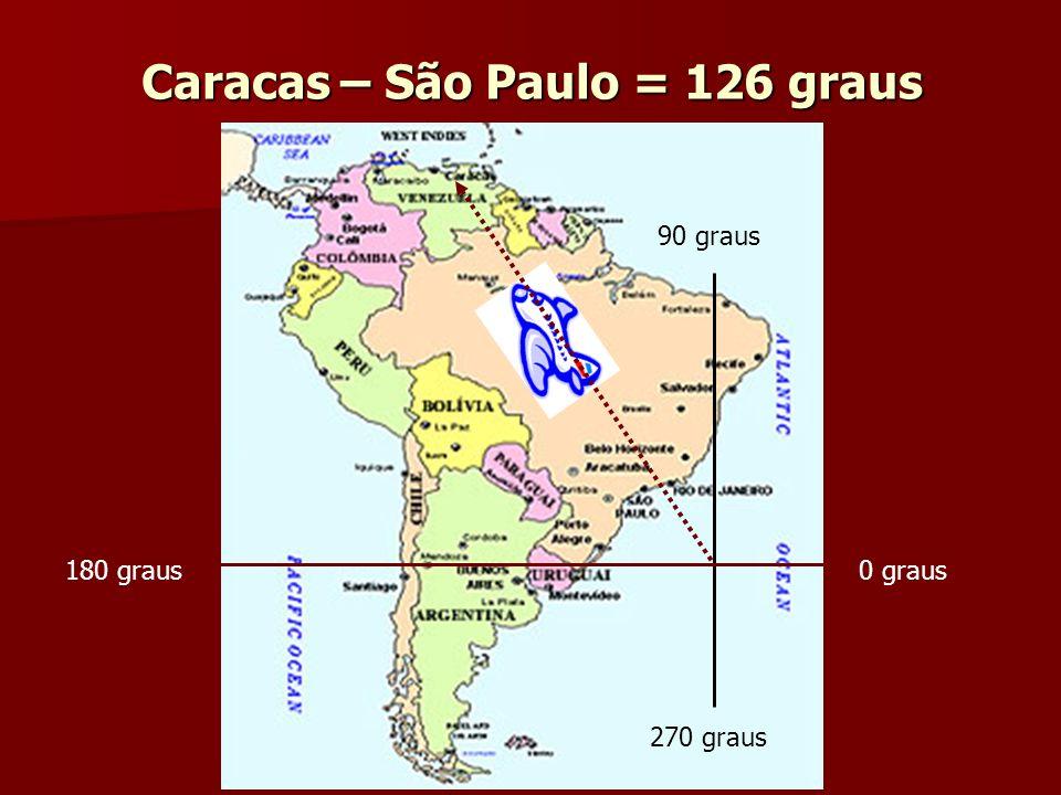 Caracas – São Paulo = 126 graus 0 graus 90 graus 180 graus 270 graus
