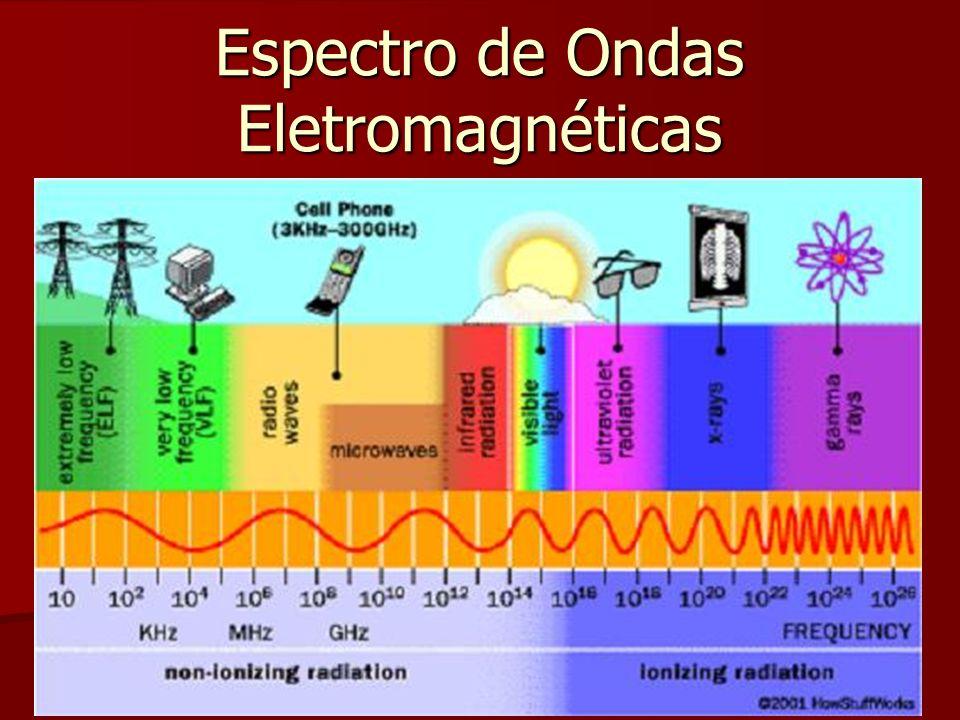 Espectro de Ondas Eletromagnéticas