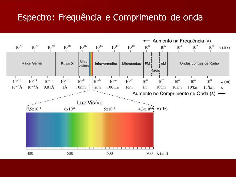 Espectro: Frequência e Comprimento de onda