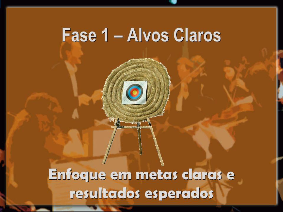 Fase 1 – Alvos Claros Enfoque em metas claras e resultados esperados