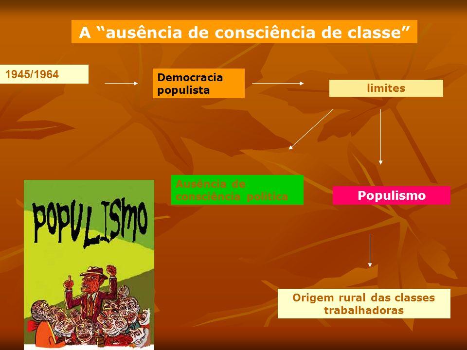 A ausência de consciência de classe 1945/1964 Democracia populista limites Populismo Ausência de consciência politica Origem rural das classes trabalhadoras