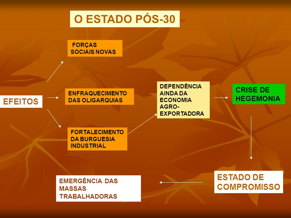 EFEITOS FORÇAS SOCIAIS NOVAS ENFRAQUECIMENTO DAS OLIGARQUIAS FORTALECIMENTO DA BURGUESIA INDUSTRIAL DEPENDÊNCIA AINDA DA ECONOMIA AGRO- EXPORTADORA ESTADO DE COMPROMISSO CRISE DE HEGEMONIA EMERGÊNCIA DAS MASSAS TRABALHADORAS O ESTADO PÓS-30