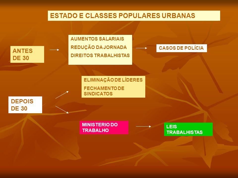 ESTADO E CLASSES POPULARES URBANAS ANTES DE 30 AUMENTOS SALARIAIS REDUÇÃO DA JORNADA DIREITOS TRABALHISTAS CASOS DE POLÍCIA DEPOIS DE 30 ELIMINAÇÃO DE LÍDERES FECHAMENTO DE SINDICATOS MINISTERIO DO TRABALHO LEIS TRABALHISTAS
