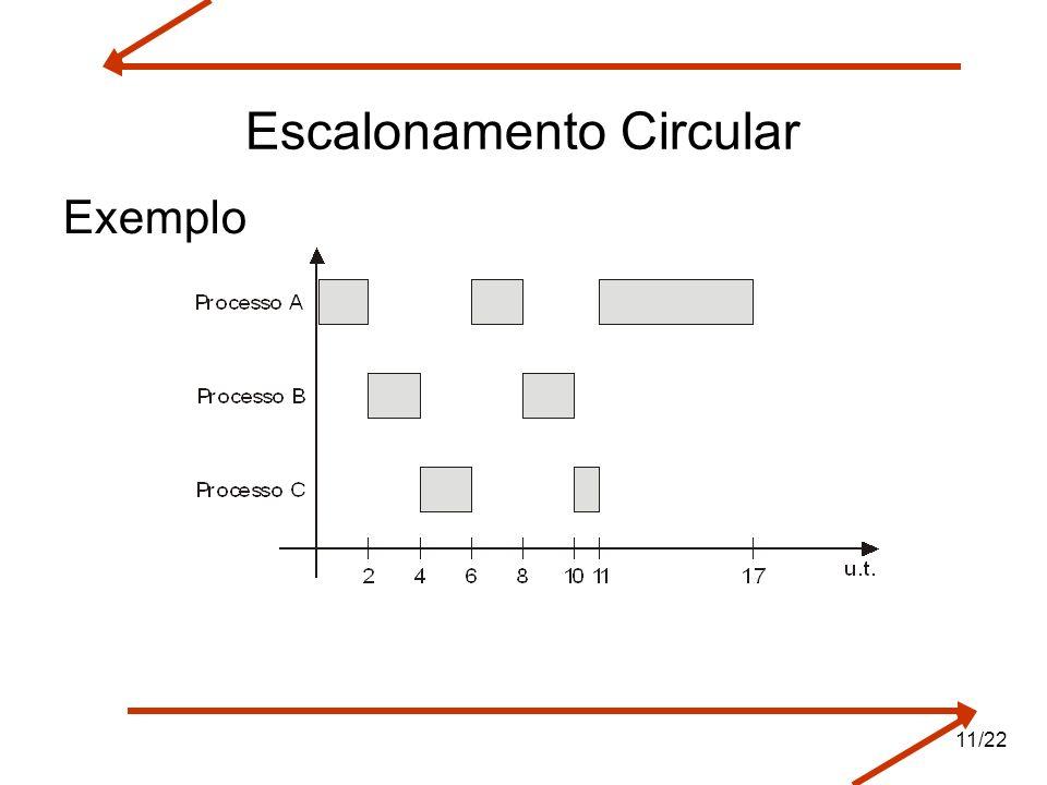Escalonamento Circular Exemplo 11/22