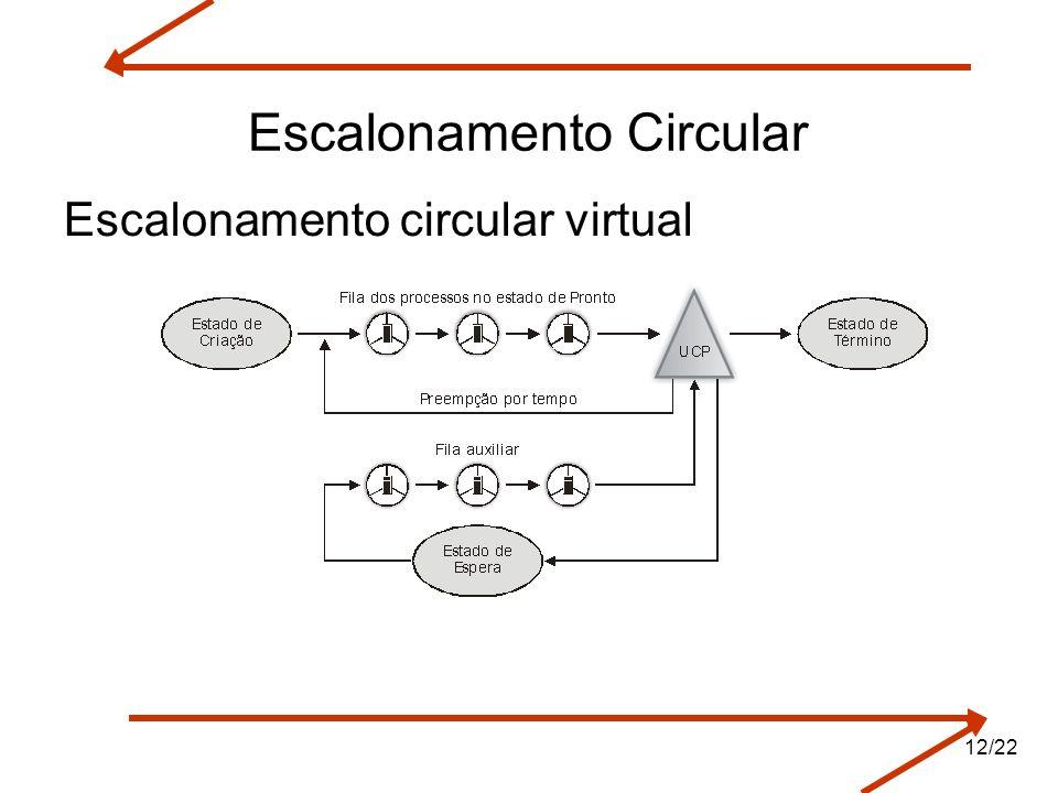 Escalonamento Circular Escalonamento circular virtual 12/22
