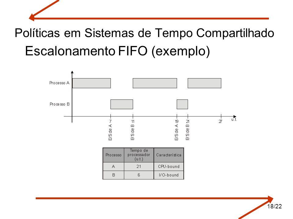 Políticas em Sistemas de Tempo Compartilhado Escalonamento FIFO (exemplo) 18/22