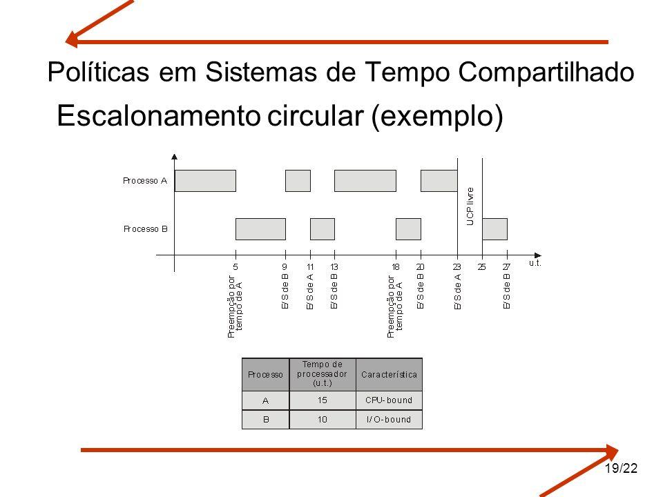Políticas em Sistemas de Tempo Compartilhado Escalonamento circular (exemplo) 19/22