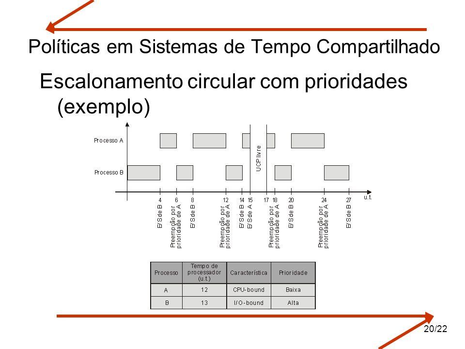 Políticas em Sistemas de Tempo Compartilhado Escalonamento circular com prioridades (exemplo) 20/22