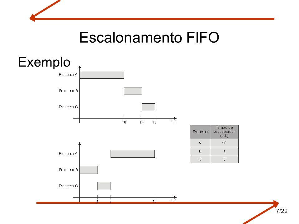 Escalonamento FIFO Exemplo 7/22