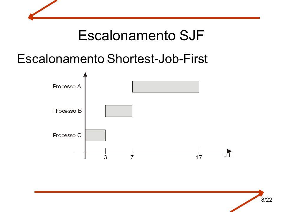 Arquitetura de Sistemas Operacionais – Machado/Maia Escalonamento SJF Escalonamento Shortest-Job-First 8/22