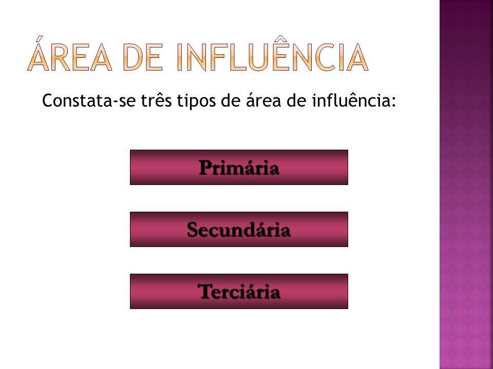 Constata-se três tipos de área de influência: Primária Secundária Terciária