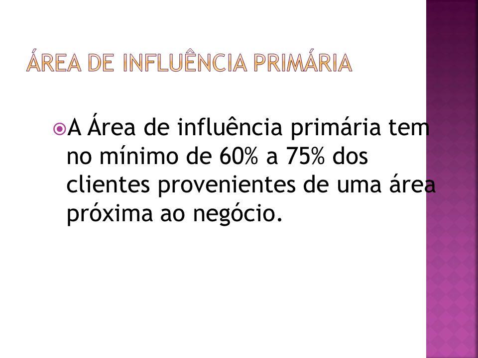 A Área de influência primária tem no mínimo de 60% a 75% dos clientes provenientes de uma área próxima ao negócio.