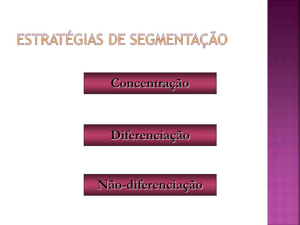 Concentração Diferenciação Não-diferenciação