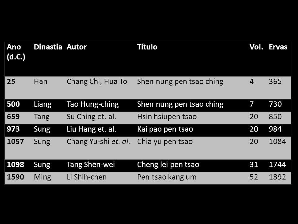 Ano (d.C.) DinastiaAutorTítuloVol.Ervas 25HanChang Chi, Hua ToShen nung pen tsao ching4365 500LiangTao Hung-chingShen nung pen tsao ching7730 659TangSu Ching et.