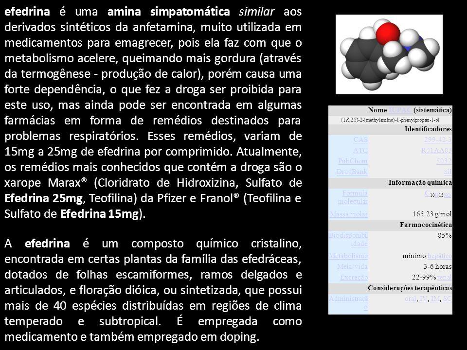 Nome IUPAC (sistemática)IUPAC (1R,2S)-2-(methylamino)-1-phenylpropan-1-ol Identificadores CAS299-42-3 ATCR01AA03 PubChem5032 DrugBanknil Informação química Fórmula molecular C C 10H15NO HNO Massa molar165.23 g/mol Farmacocinética Biodisponibil idade 85% Metabolismomínimo hepáticohepático Meia-vida3-6 horas Excreção22-99% renalrenal Considerações terapêuticas Administraçã o oraloral, IV, IM, SCIVIMSC efedrina é uma amina simpatomática similar aos derivados sintéticos da anfetamina, muito utilizada em medicamentos para emagrecer, pois ela faz com que o metabolismo acelere, queimando mais gordura (através da termogênese - produção de calor), porém causa uma forte dependência, o que fez a droga ser proibida para este uso, mas ainda pode ser encontrada em algumas farmácias em forma de remédios destinados para problemas respiratórios.