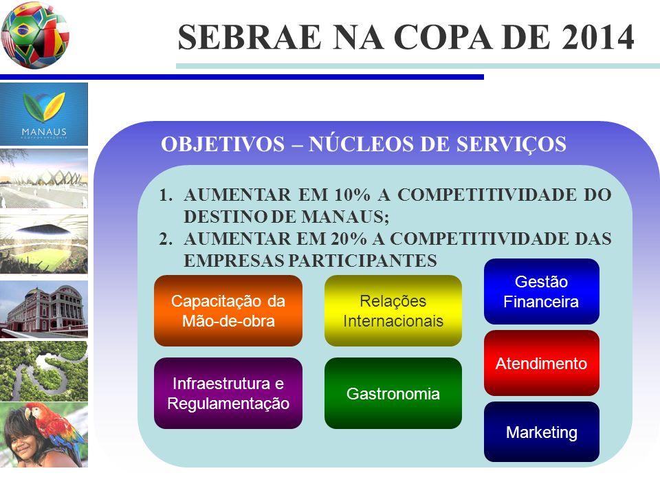 SEBRAE NA COPA DE 2014 1.AUMENTAR EM 10% A COMPETITIVIDADE DO DESTINO DE MANAUS; 2.AUMENTAR EM 20% A COMPETITIVIDADE DAS EMPRESAS PARTICIPANTES OBJETIVOS – NÚCLEOS DE SERVIÇOS Atendimento Gastronomia Marketing Capacitação da Mão-de-obra Infraestrutura e Regulamentação Relações Internacionais Gestão Financeira