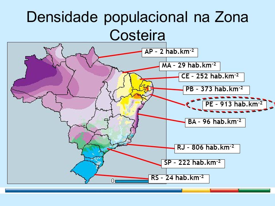 Densidade populacional na Zona Costeira PE – 913 hab.km -2 PB – 373 hab.km -2 CE – 252 hab.km -2 MA – 29 hab.km -2 AP – 2 hab.km -2 BA – 96 hab.km -2