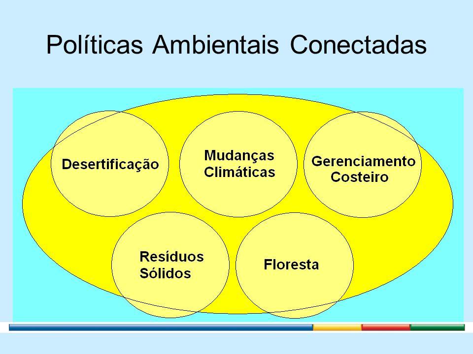 Transversalidades das Políticas Educação Ambiental, Controle Ambiental, Monitoramento Ambiental, Pesquisa e Tecnologia Ambiental.