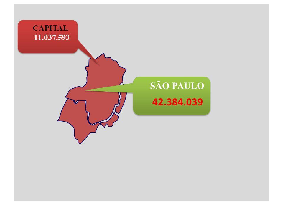 AS 6 CIDADES COM MAIOR POPULAÇÃO NO BRASIL São Paulo 11.037.593 Rio de Janeiro 6.186.710 Salvador 2.998.056 Brasília 2.606.885 Fortaleza 2.505.552 Belo Horizonte 2.452.617