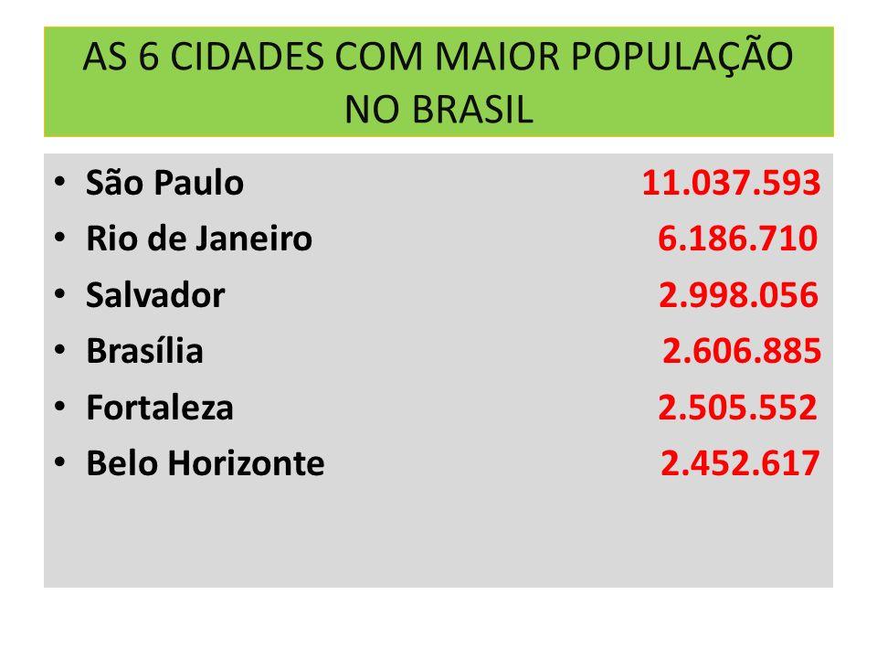 AS 6 CIDADES COM MAIOR POPULAÇÃO NO BRASIL São Paulo 11.037.593 Rio de Janeiro 6.186.710 Salvador 2.998.056 Brasília 2.606.885 Fortaleza 2.505.552 Bel