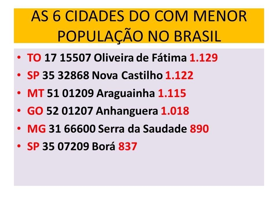 AS 6 CIDADES DO COM MENOR POPULAÇÃO NO BRASIL TO 17 15507 Oliveira de Fátima 1.129 SP 35 32868 Nova Castilho 1.122 MT 51 01209 Araguainha 1.115 GO 52