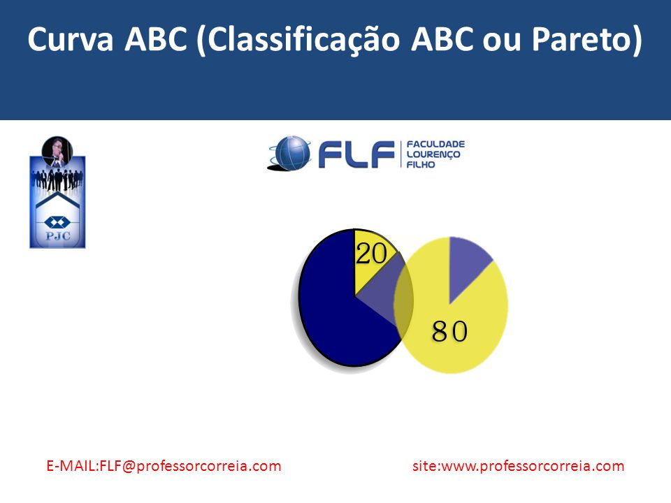 Curva ABC (Classificação ABC ou Pareto) E-MAIL:FLF@professorcorreia.com site:www.professorcorreia.com