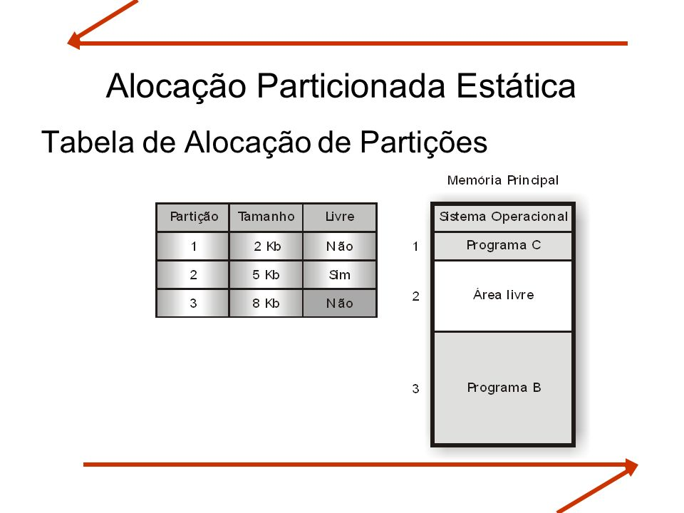 Alocação Particionada Estática Tabela de Alocação de Partições