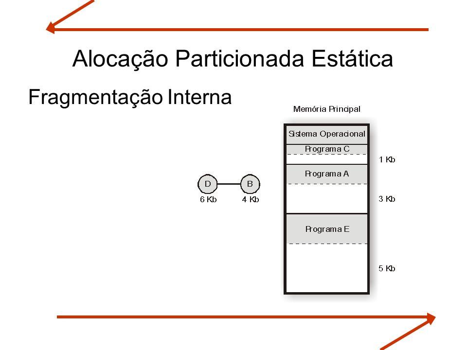 Alocação Particionada Estática Fragmentação Interna
