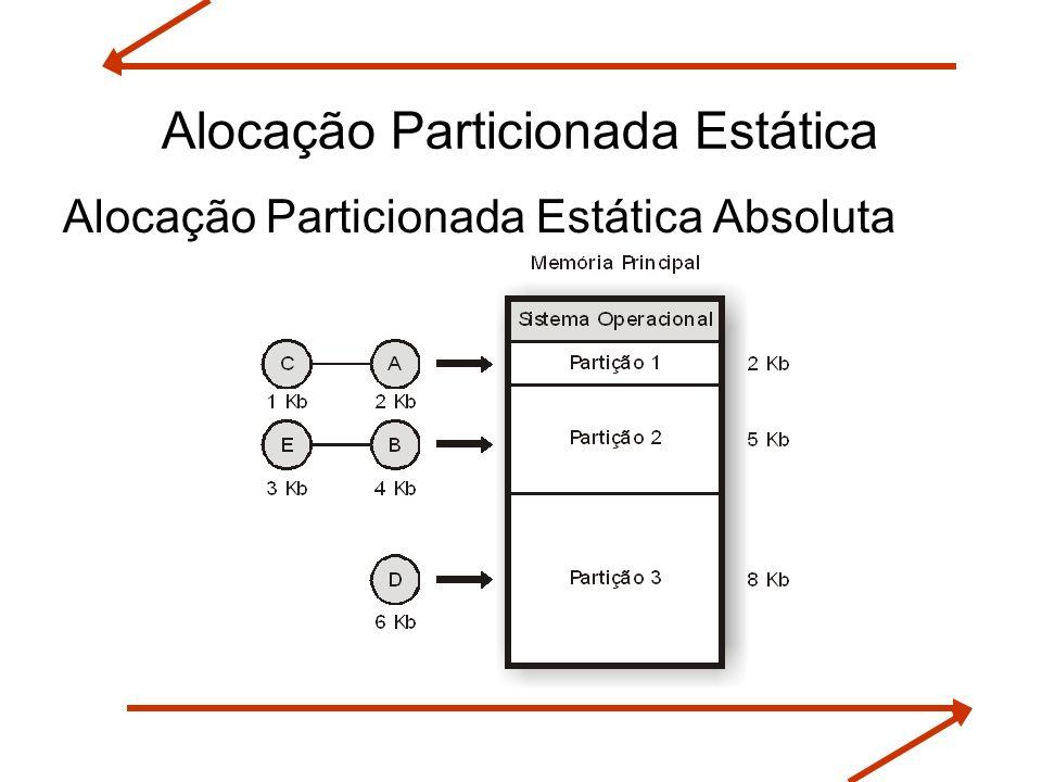 Alocação Particionada Estática Absoluta