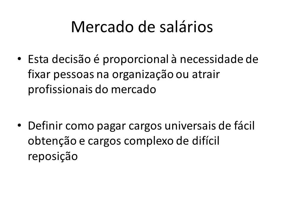 Mercado de salários Esta decisão é proporcional à necessidade de fixar pessoas na organização ou atrair profissionais do mercado Definir como pagar ca