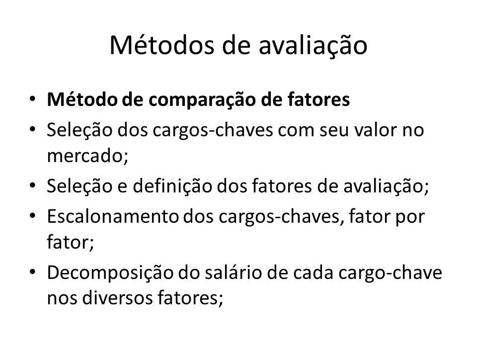 Métodos de avaliação Método de comparação de fatores Seleção dos cargos-chaves com seu valor no mercado; Seleção e definição dos fatores de avaliação;