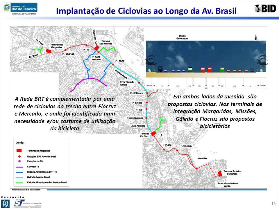 Implantação de Ciclovias ao Longo da Av. Brasil A Rede BRT é complementada por uma rede de ciclovias no trecho entre Fiocruz e Mercado, e onde foi ide