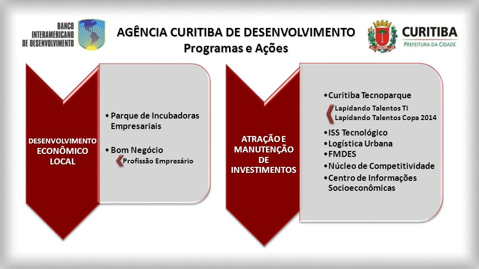 DESENVOLVIMENTO ECONÔMICO LOCAL Parque de Incubadoras Empresariais Bom Negócio AGÊNCIA CURITIBA DE DESENVOLVIMENTO Programas e Ações Profissão Empresá