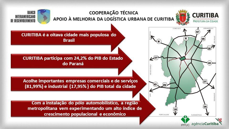 CURITIBA é a oitava cidade mais populosa do Brasil COOPERAÇÃO TÉCNICA APOIO À MELHORIA DA LOGÍSTICA URBANA DE CURITIBA CURITIBA participa com 24,2% do
