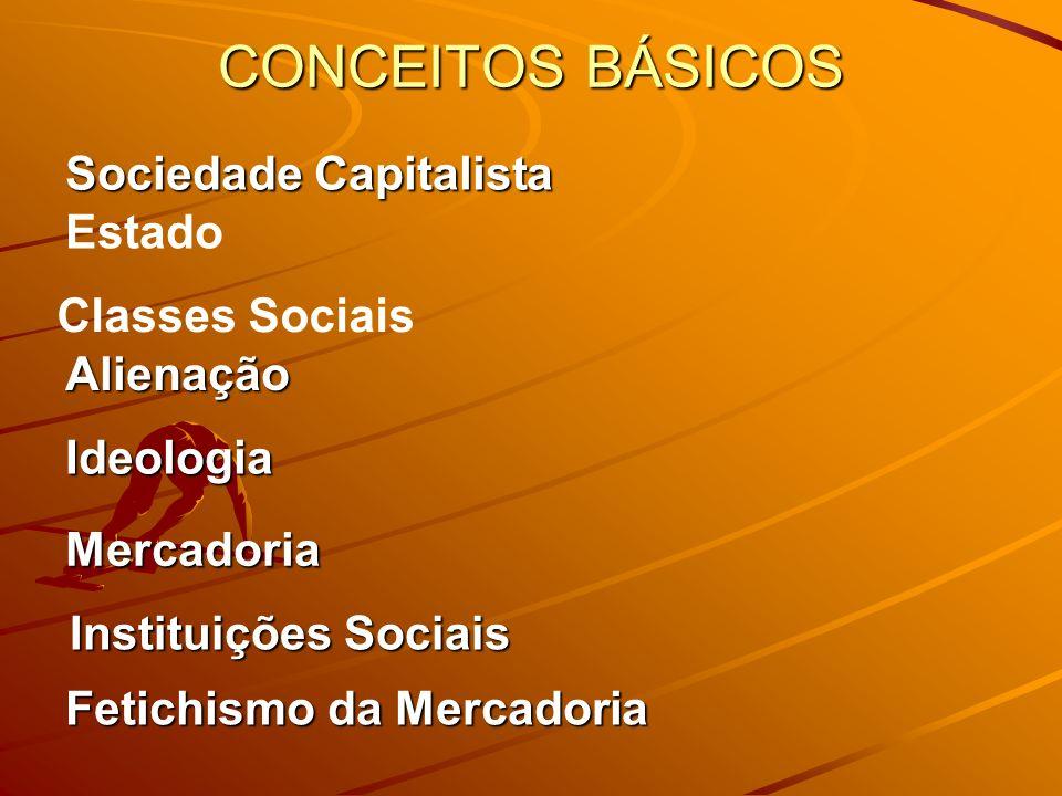 CONCEITOS BÁSICOS Alienação Ideologia Mercadoria Instituições Sociais Fetichismo da Mercadoria Sociedade Capitalista Estado Classes Sociais