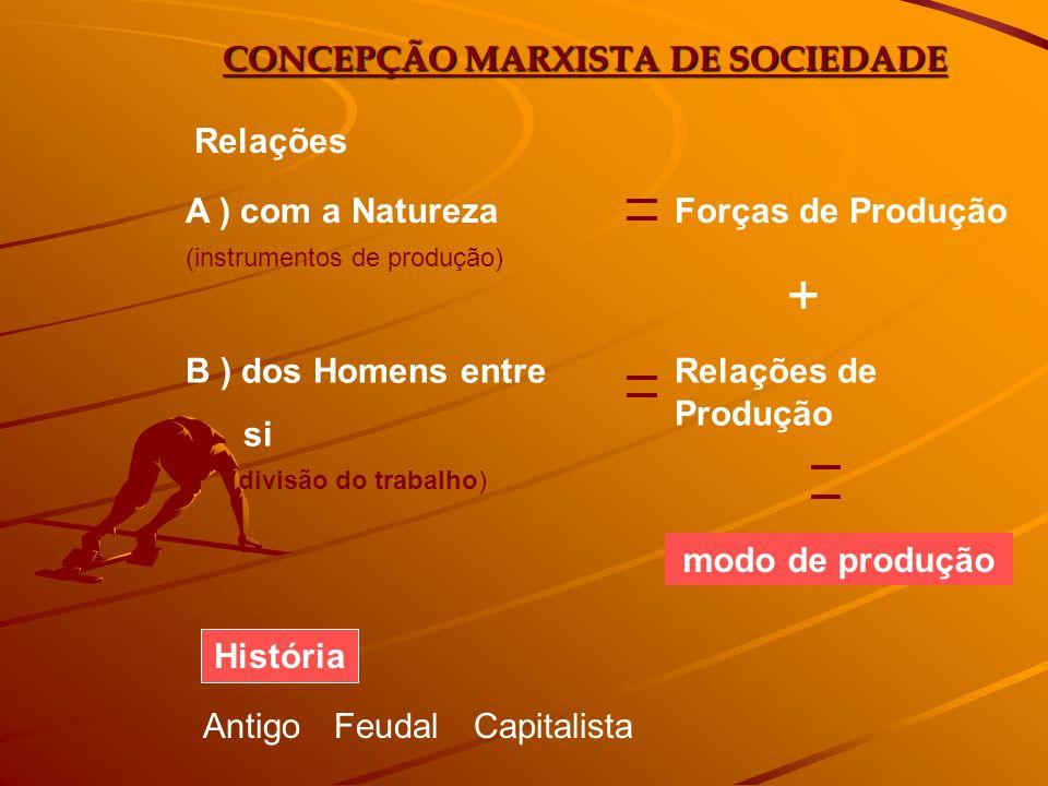 CONCEPÇÃO MARXISTA DE SOCIEDADE Relações A ) com a NaturezaForças de Produção (instrumentos de produção) B ) dos Homens entre si Relações de Produção