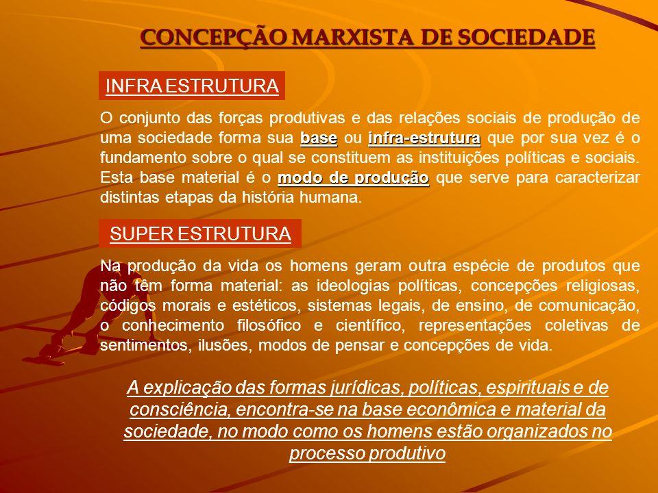 CONCEPÇÃO MARXISTA DE SOCIEDADE baseinfra-estrutura modo de produção O conjunto das forças produtivas e das relações sociais de produção de uma socied