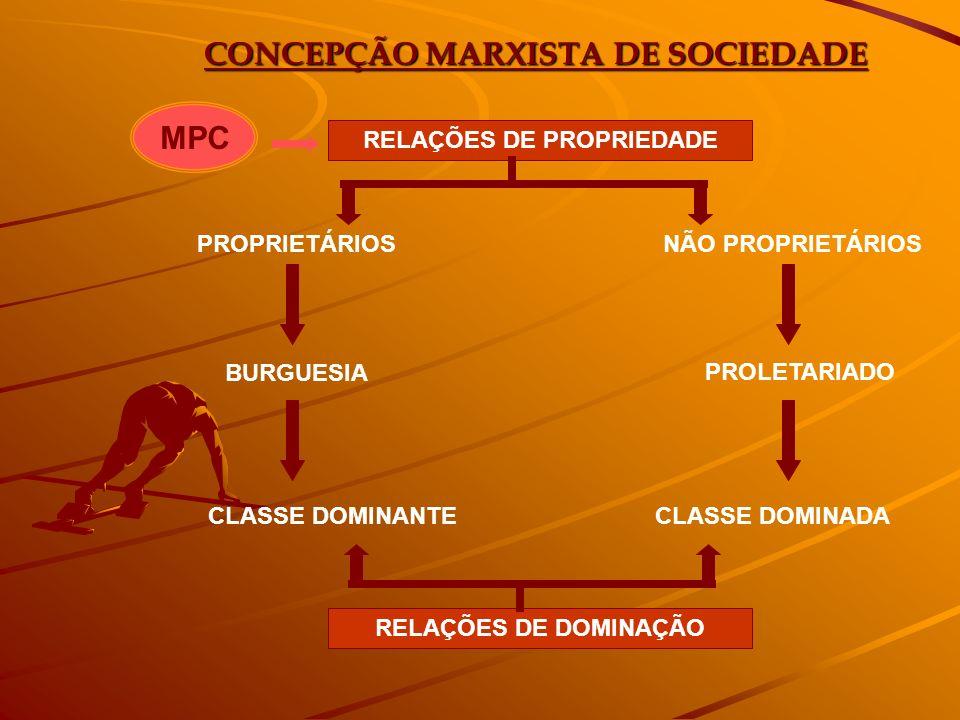 CONCEPÇÃO MARXISTA DE SOCIEDADE RELAÇÕES DE PROPRIEDADE PROPRIETÁRIOS CLASSE DOMINADACLASSE DOMINANTE PROLETARIADO BURGUESIA NÃO PROPRIETÁRIOS RELAÇÕE