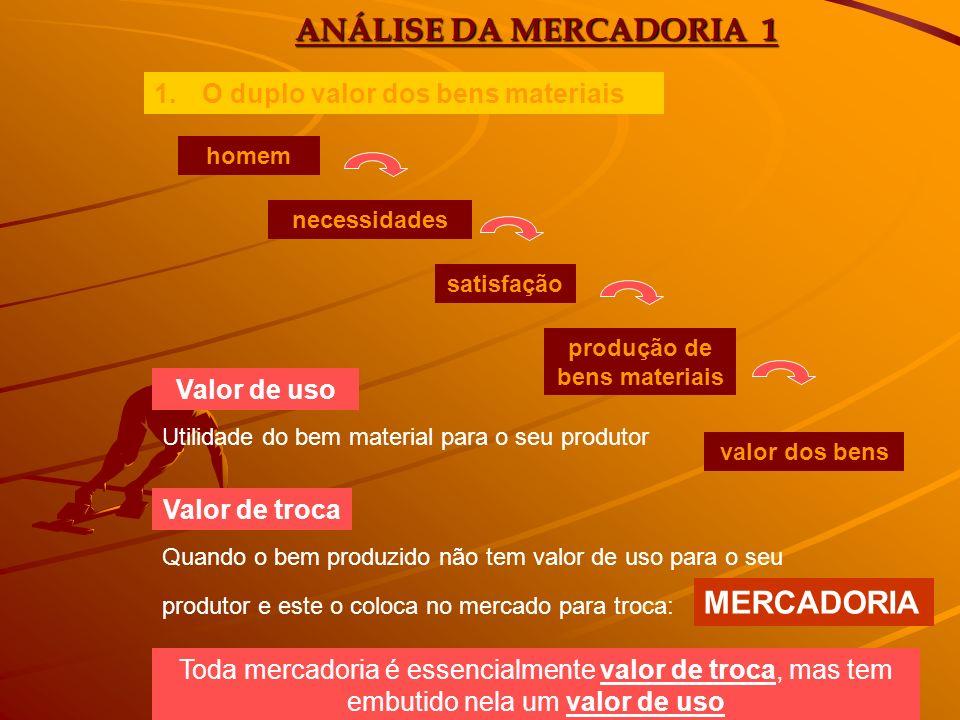 ANÁLISE DA MERCADORIA 1 1.O duplo valor dos bens materiais Valor de uso Valor de troca homem necessidades satisfação produção de bens materiais valor