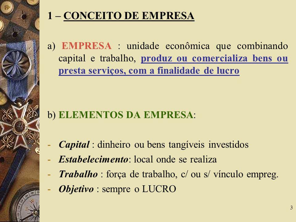 3 1 – CONCEITO DE EMPRESA a) EMPRESA : unidade econômica que combinando capital e trabalho, produz ou comercializa bens ou presta serviços, com a fina