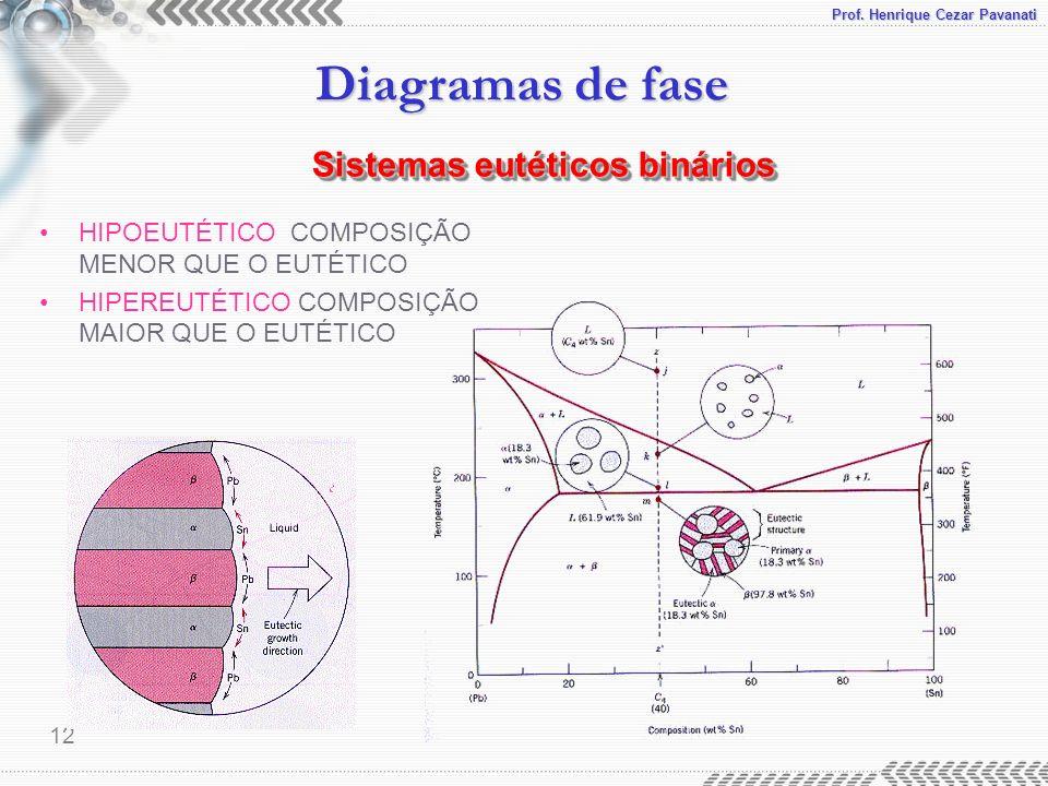 Prof. Henrique Cezar Pavanati Diagramas de fase 12 HIPOEUTÉTICO COMPOSIÇÃO MENOR QUE O EUTÉTICO HIPEREUTÉTICO COMPOSIÇÃO MAIOR QUE O EUTÉTICO Sistemas