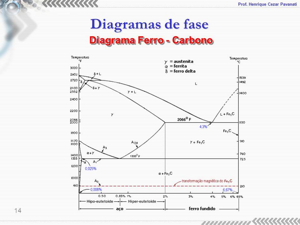 Prof. Henrique Cezar Pavanati Diagramas de fase 14 Diagrama Ferro - Carbono