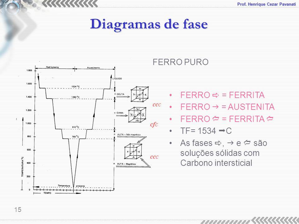 Prof. Henrique Cezar Pavanati Diagramas de fase 15 FERRO PURO FERRO = FERRITA FERRO = AUSTENITA FERRO = FERRITA TF= 1534 C As fases, e são soluções só