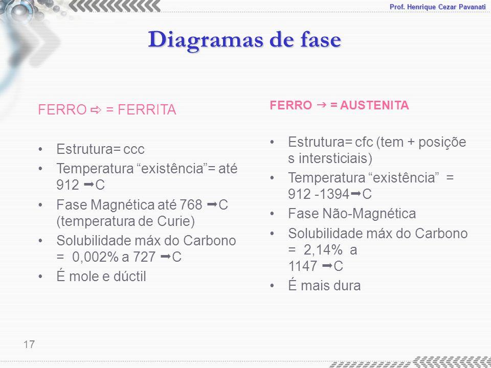 Prof. Henrique Cezar Pavanati Diagramas de fase 17 FERRO = FERRITA Estrutura= ccc Temperatura existência= até 912 C Fase Magnética até 768 C (temperat