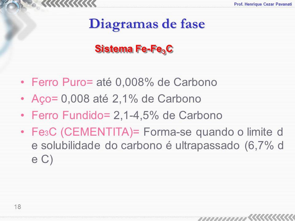 Prof. Henrique Cezar Pavanati Diagramas de fase 18 Ferro Puro= até 0,008% de Carbono Aço= 0,008 até 2,1% de Carbono Ferro Fundido= 2,1-4,5% de Carbono