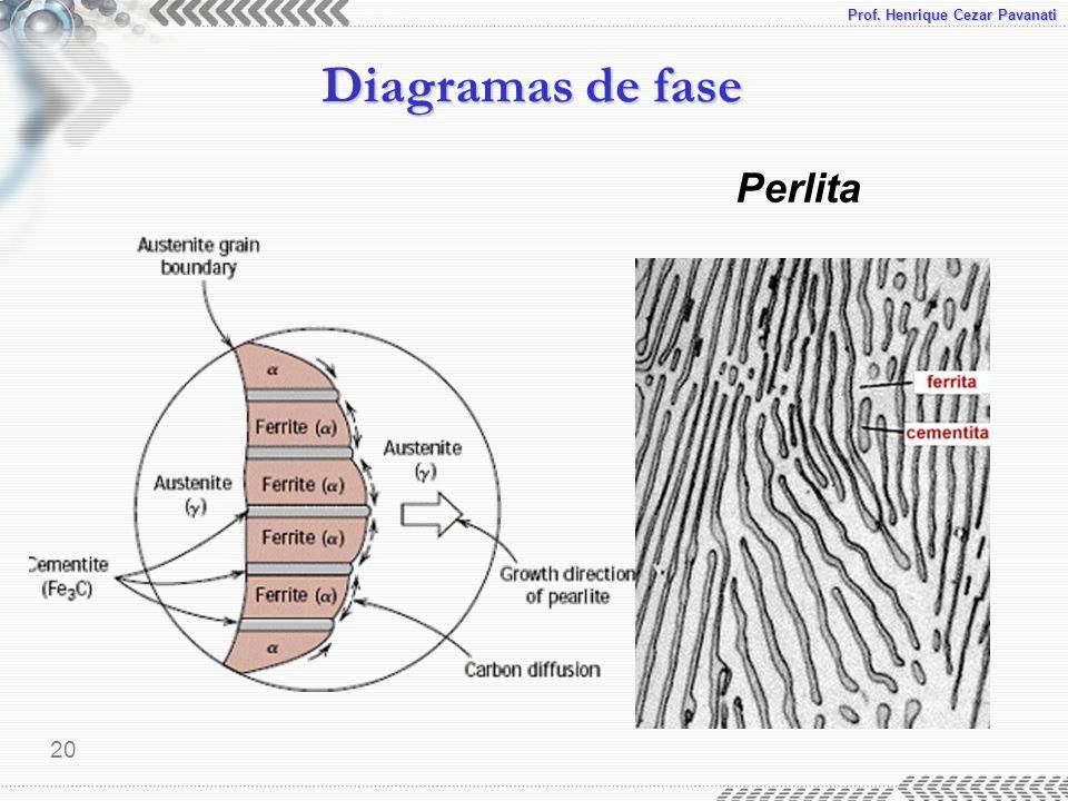 Prof. Henrique Cezar Pavanati Diagramas de fase 20 Perlita